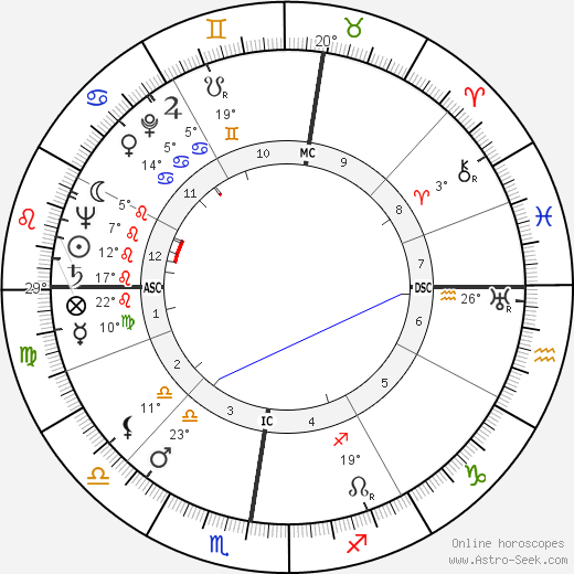 Jacqueline Laurent birth chart, biography, wikipedia 2019, 2020