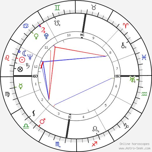 Жаклин Лоран Jacqueline Laurent день рождения гороскоп, Jacqueline Laurent Натальная карта онлайн