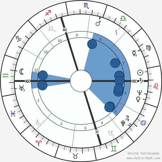 Jacqueline Susann wikipedia, horoscope, astrology, instagram
