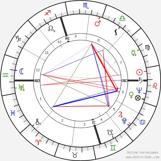 Жаклин Сюзанн Jacqueline Susann день рождения гороскоп, Jacqueline Susann Натальная карта онлайн