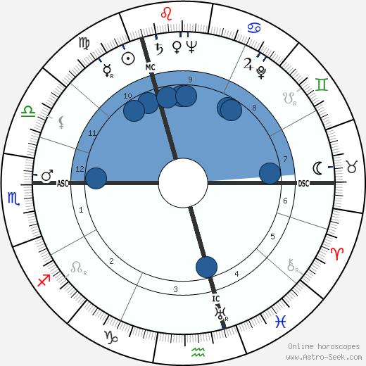 Jelle Zijlstra wikipedia, horoscope, astrology, instagram