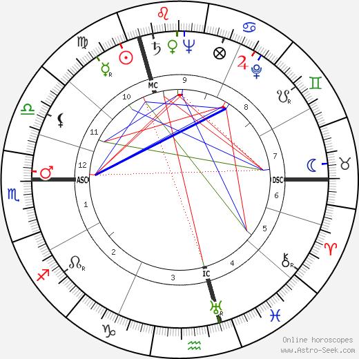 Jelle Zijlstra birth chart, Jelle Zijlstra astro natal horoscope, astrology