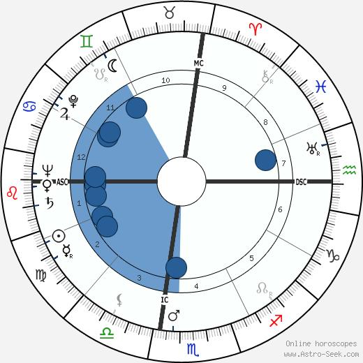 Knobby Lawing wikipedia, horoscope, astrology, instagram