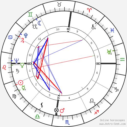 Knobby Lawing день рождения гороскоп, Knobby Lawing Натальная карта онлайн
