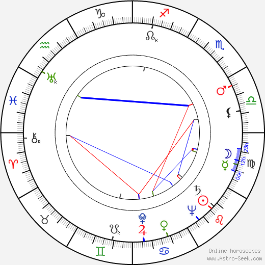 Lauri Kokkonen astro natal birth chart, Lauri Kokkonen horoscope, astrology