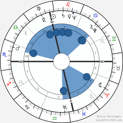 Leonard Bernstein wikipedia, horoscope, astrology, instagram