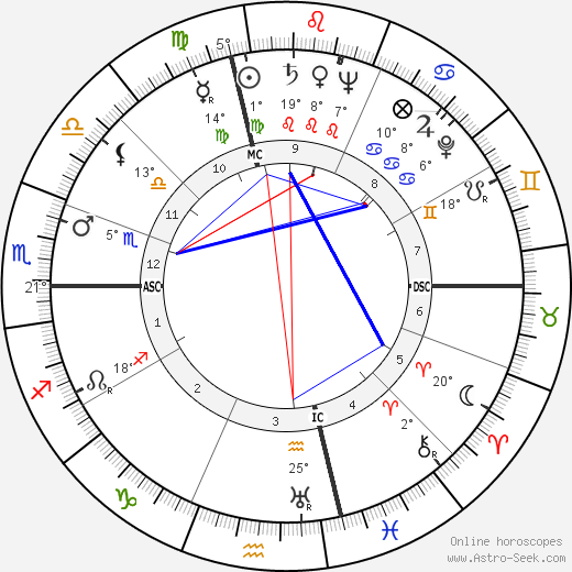 Leonard Bernstein birth chart, biography, wikipedia 2017, 2018