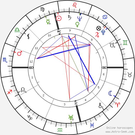 Leonard Bernstein astro natal birth chart, Leonard Bernstein horoscope, astrology