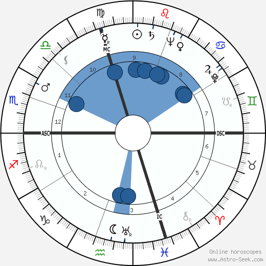 Louis Rene wikipedia, horoscope, astrology, instagram