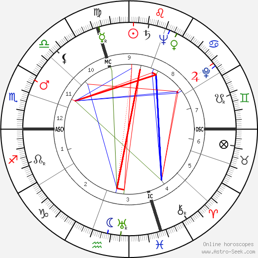 Louis Rene astro natal birth chart, Louis Rene horoscope, astrology