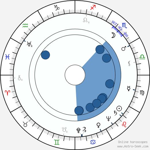 Marian Cingroš wikipedia, horoscope, astrology, instagram