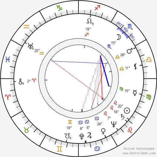 Marian Cingroš birth chart, biography, wikipedia 2019, 2020