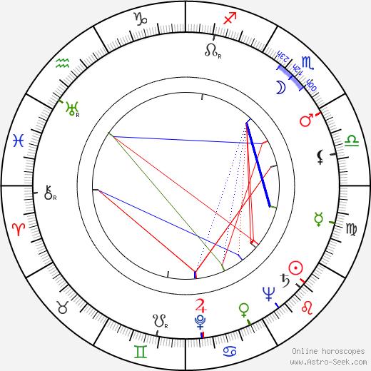 Marian Cingroš astro natal birth chart, Marian Cingroš horoscope, astrology