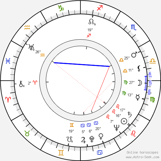 Martin Benson birth chart, biography, wikipedia 2019, 2020