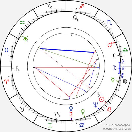 Martin Benson tema natale, oroscopo, Martin Benson oroscopi gratuiti, astrologia