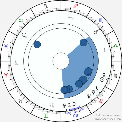 Napua Stevens wikipedia, horoscope, astrology, instagram