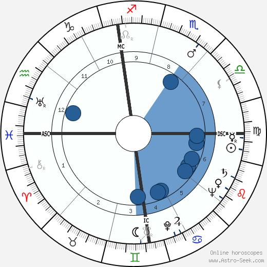Philippe Boulart wikipedia, horoscope, astrology, instagram