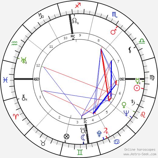 Philippe Boulart astro natal birth chart, Philippe Boulart horoscope, astrology