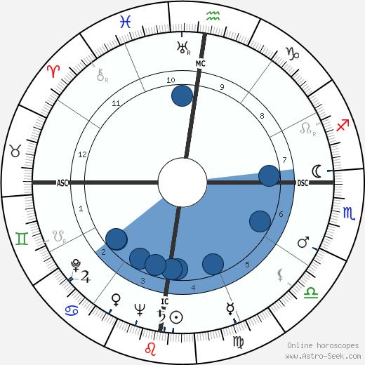Raymond Gallois-Montbrun wikipedia, horoscope, astrology, instagram