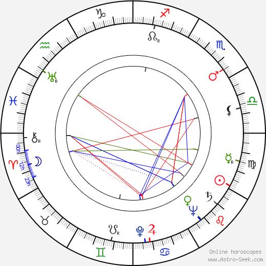 Richard Greene день рождения гороскоп, Richard Greene Натальная карта онлайн