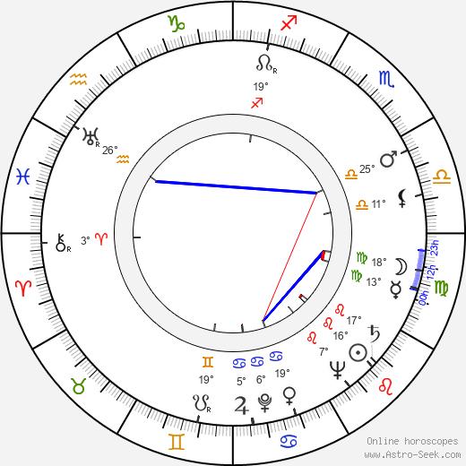 Robert Aldrich birth chart, biography, wikipedia 2020, 2021