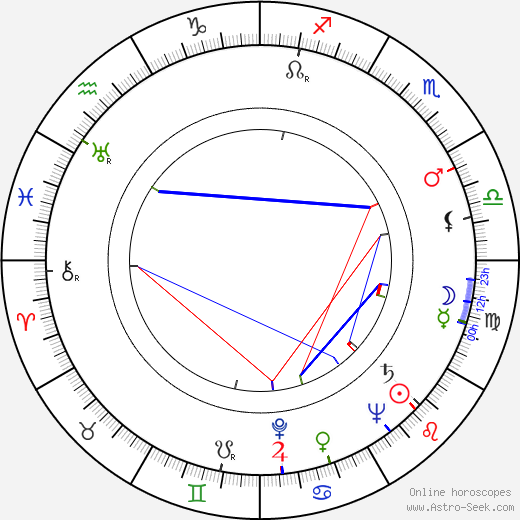 Robert Aldrich birth chart, Robert Aldrich astro natal horoscope, astrology