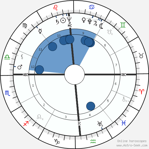 Sidney Gottlieb wikipedia, horoscope, astrology, instagram