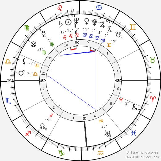 Sidney Gottlieb birth chart, biography, wikipedia 2019, 2020