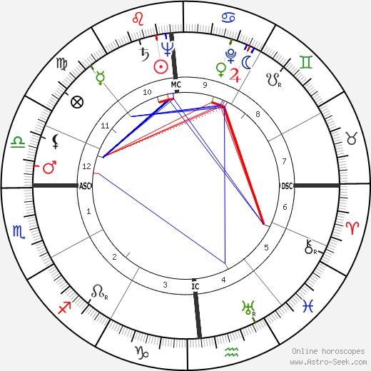 Sidney Gottlieb astro natal birth chart, Sidney Gottlieb horoscope, astrology