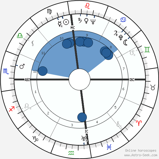 Ted Williams wikipedia, horoscope, astrology, instagram