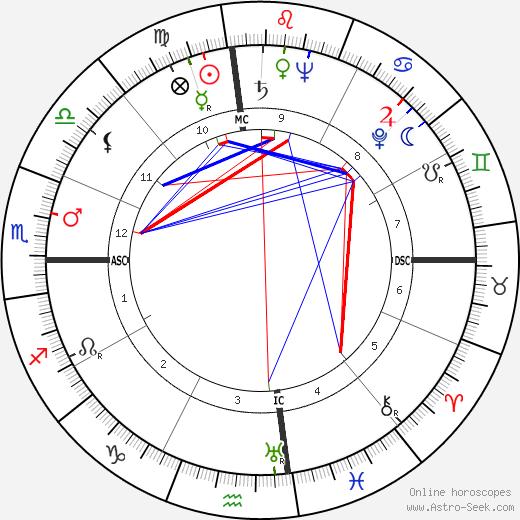 Тед (бейсболист) Уильямс Ted Williams день рождения гороскоп, Ted Williams Натальная карта онлайн