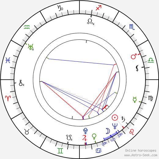 Tom Drake день рождения гороскоп, Tom Drake Натальная карта онлайн