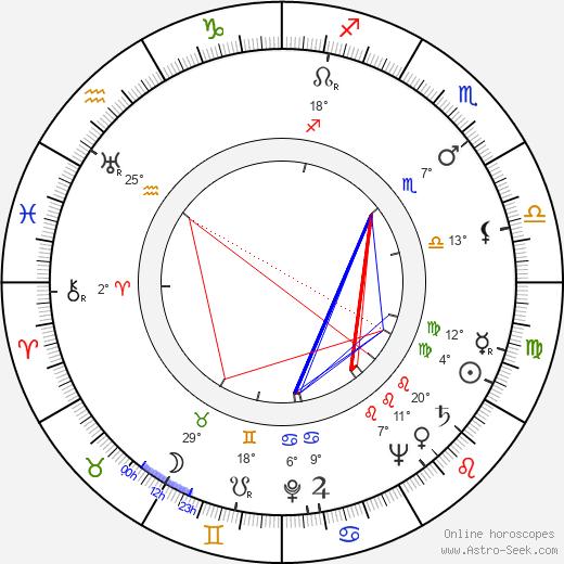 Tutte Lemkow birth chart, biography, wikipedia 2019, 2020