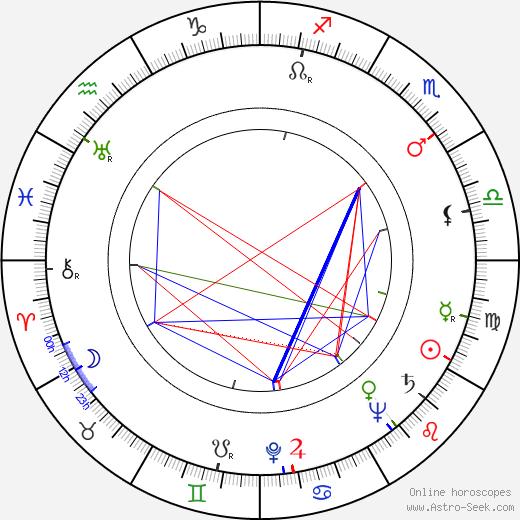 Ulrich Beiger astro natal birth chart, Ulrich Beiger horoscope, astrology