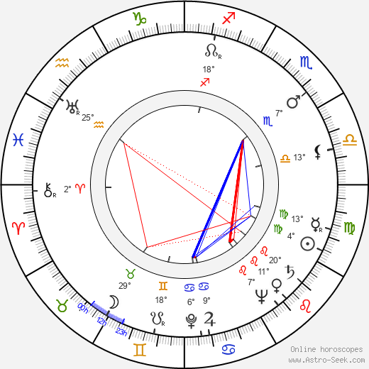 Václav Bedřich birth chart, biography, wikipedia 2019, 2020
