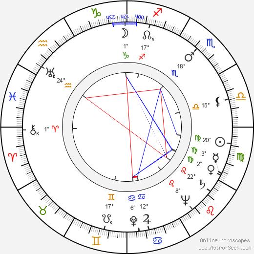 Andrzej Kruczynski birth chart, biography, wikipedia 2020, 2021