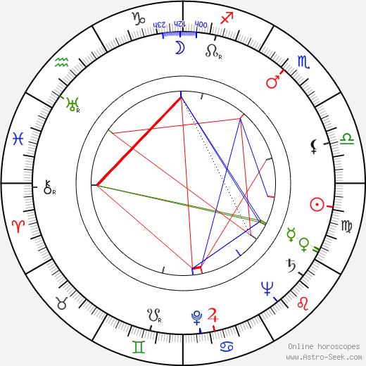 Andrzej Kruczynski birth chart, Andrzej Kruczynski astro natal horoscope, astrology