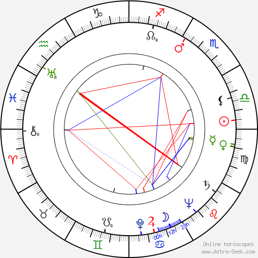 Arnold Stang astro natal birth chart, Arnold Stang horoscope, astrology