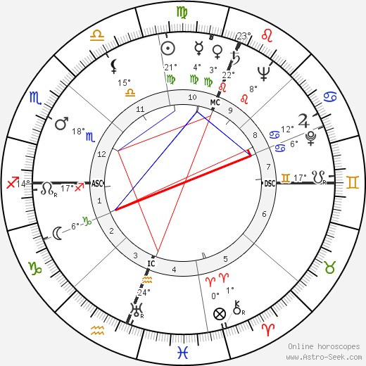 Athol Rudsen birth chart, biography, wikipedia 2018, 2019