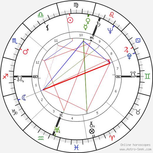 Athol Rudsen astro natal birth chart, Athol Rudsen horoscope, astrology