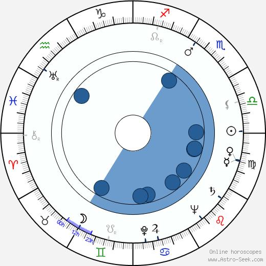 Audra Lindley wikipedia, horoscope, astrology, instagram