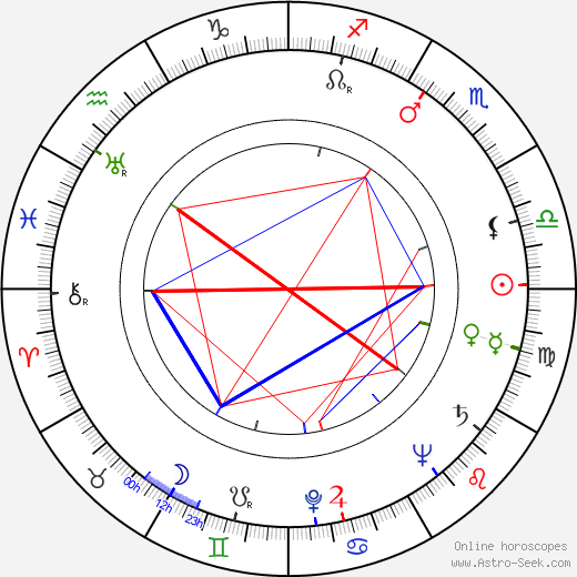 Audra Lindley astro natal birth chart, Audra Lindley horoscope, astrology