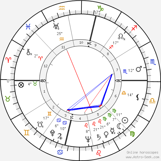 Billy Talbert birth chart, biography, wikipedia 2018, 2019