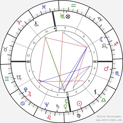 Dick Haymes день рождения гороскоп, Dick Haymes Натальная карта онлайн