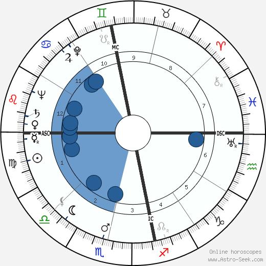Dymock Brose wikipedia, horoscope, astrology, instagram