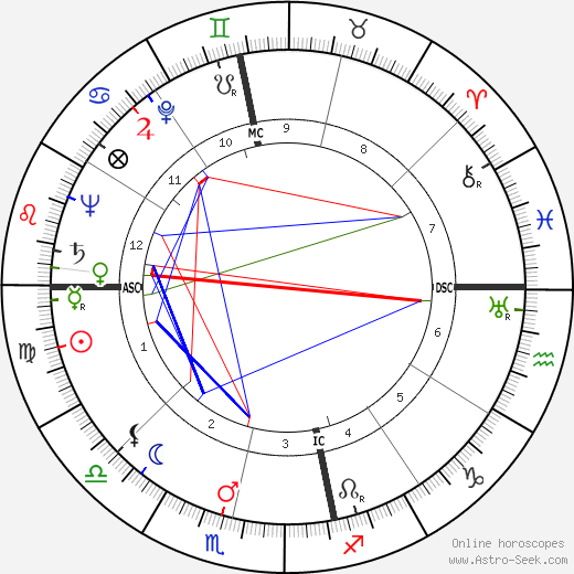 Dymock Brose день рождения гороскоп, Dymock Brose Натальная карта онлайн