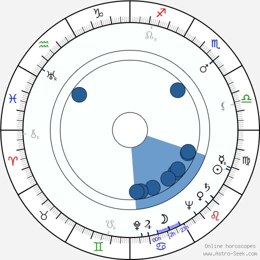 Genrikh Oganisyan wikipedia, horoscope, astrology, instagram