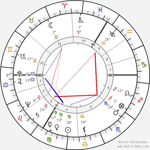 Hans Scholl birth chart, biography, wikipedia 2019, 2020