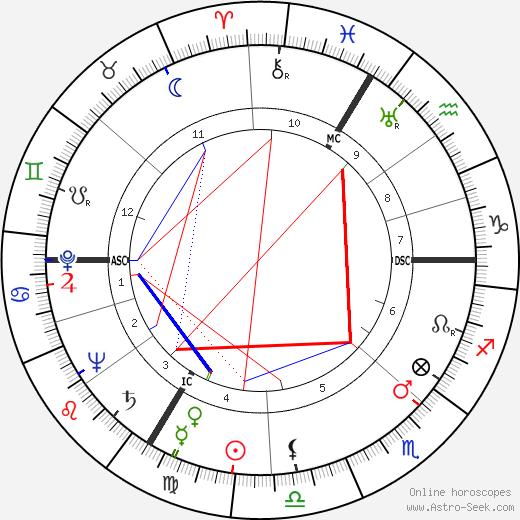Hans Scholl astro natal birth chart, Hans Scholl horoscope, astrology