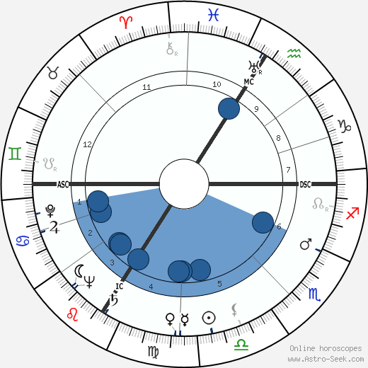 Henri Tessier wikipedia, horoscope, astrology, instagram